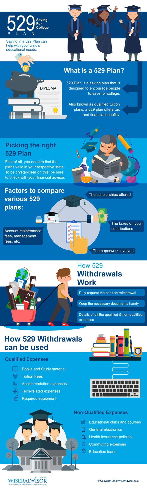 529 Plans: Picking the Right 529 Plan & Withdrawals