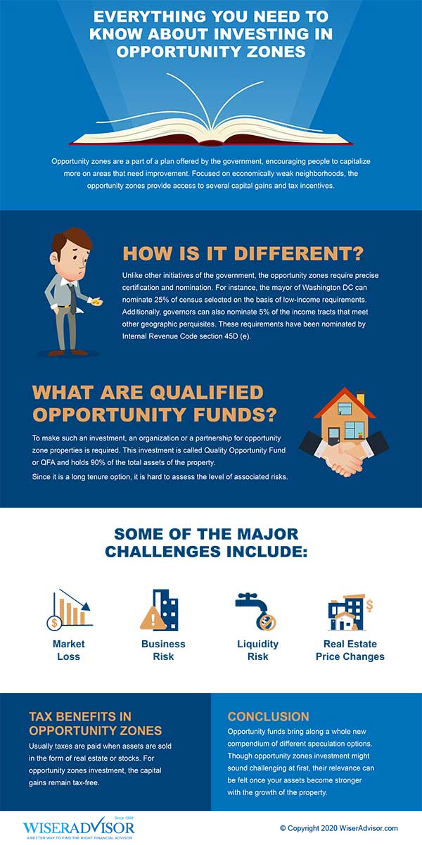 Everything You Need to Know About Investing in Opportunity Zones