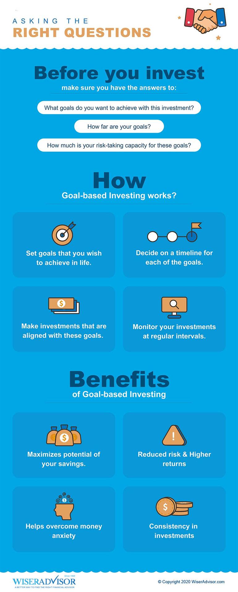 Goals-Based Investing - Checklist