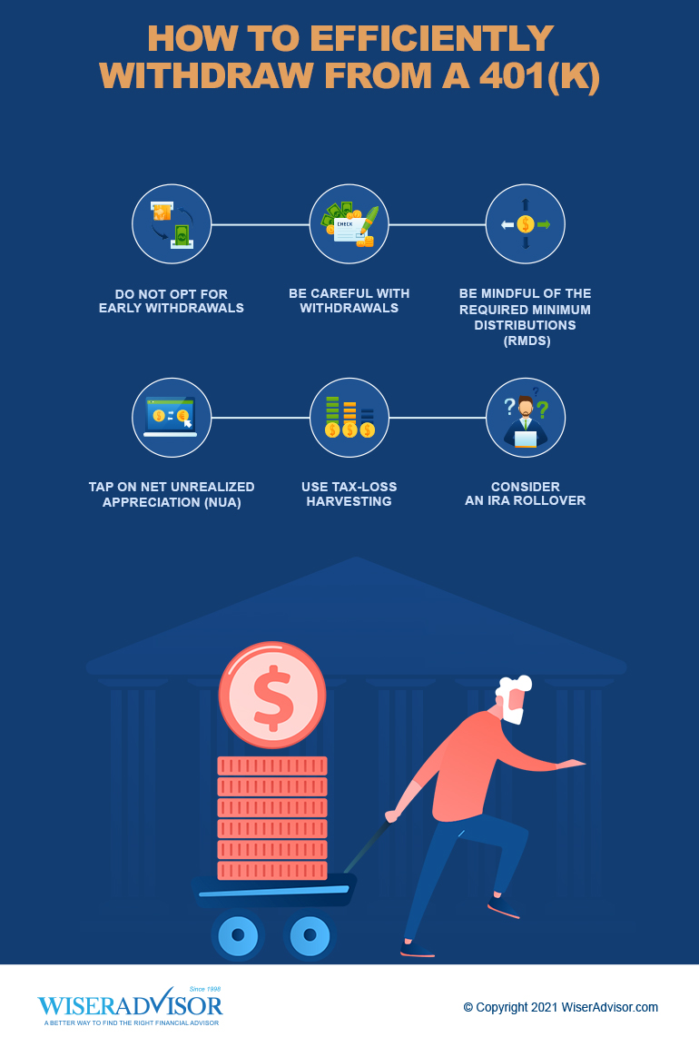 How to Efficiently Withdraw from a 401(k)