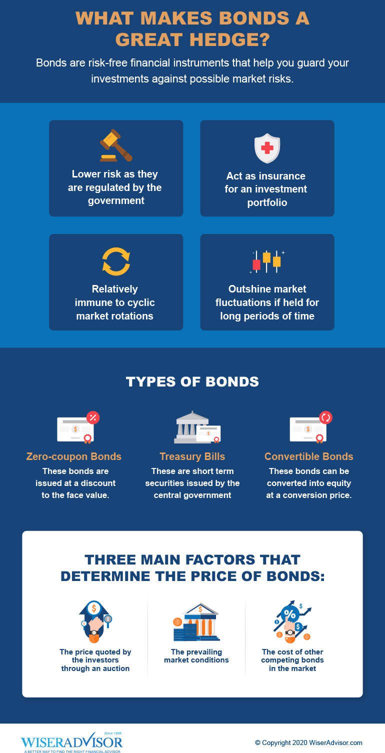 What Makes Bonds a Great Hedge