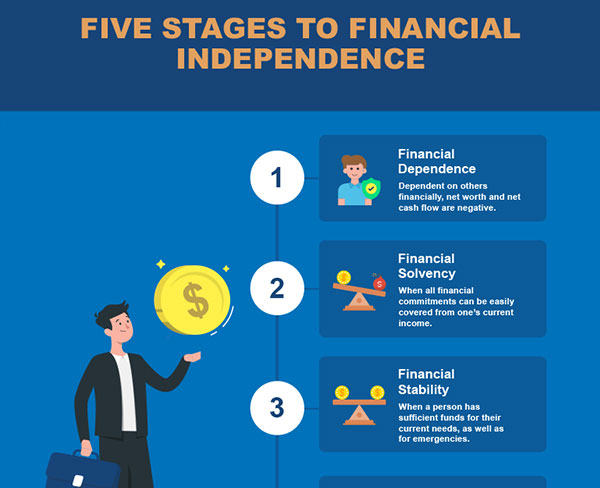 https://static.wiseradvisor.com/wiseradvisor/infographics/small/Five-Stages-to-Financial-Independence-large-small.jpg