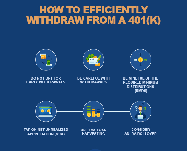 https://static.wiseradvisor.com/wiseradvisor/infographics/small/How_to_Efficently_Withdraw_from_your_401k-small.jpg