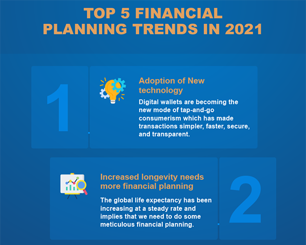 https://static.wiseradvisor.com/wiseradvisor/infographics/small/Top-5-Financial-Planning-Trends-in-2021-small.png
