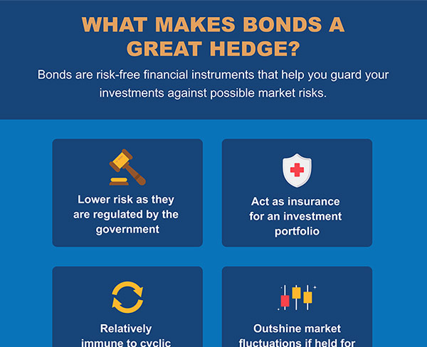 https://static.wiseradvisor.com/wiseradvisor/infographics/small/What-Makes-Bonds-a-Great-Hedge_-small.jpg